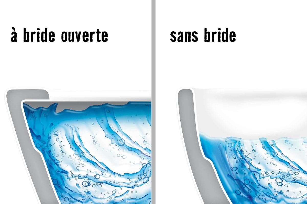 Cuvette à bride ouverte versus cuvette sans bride