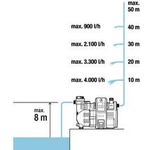 Distributeur d''eau à usage domestique GARDENA smart Pressure Pump 5000/5E-thumb-10