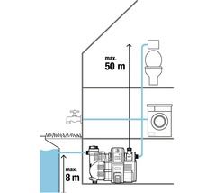 Distributeur d''eau à usage domestique GARDENA smart Pressure Pump 5000/5E-thumb-12