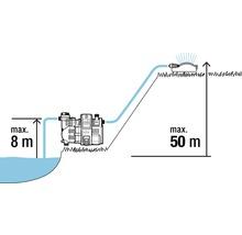 Distributeur d''eau à usage domestique GARDENA smart Pressure Pump 5000/5E-thumb-14